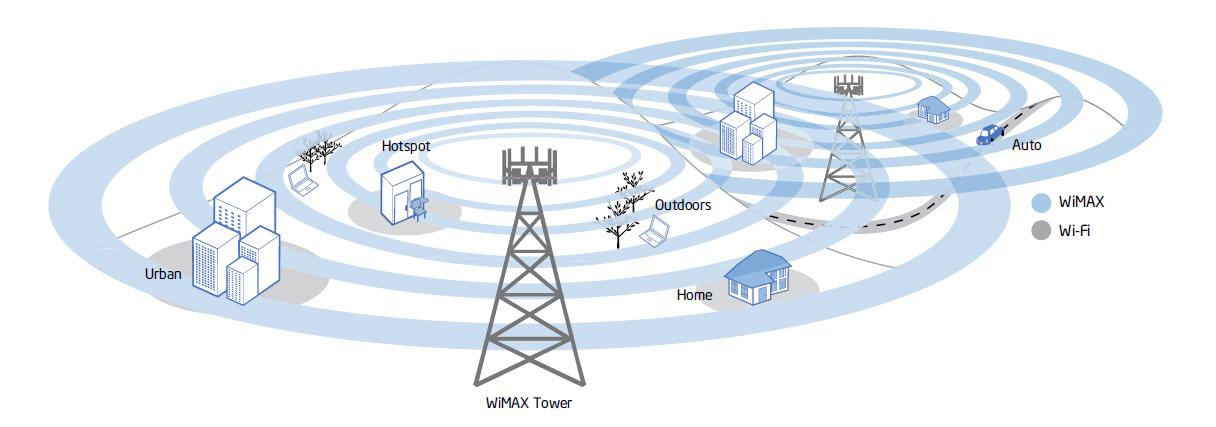 wimax-wifi