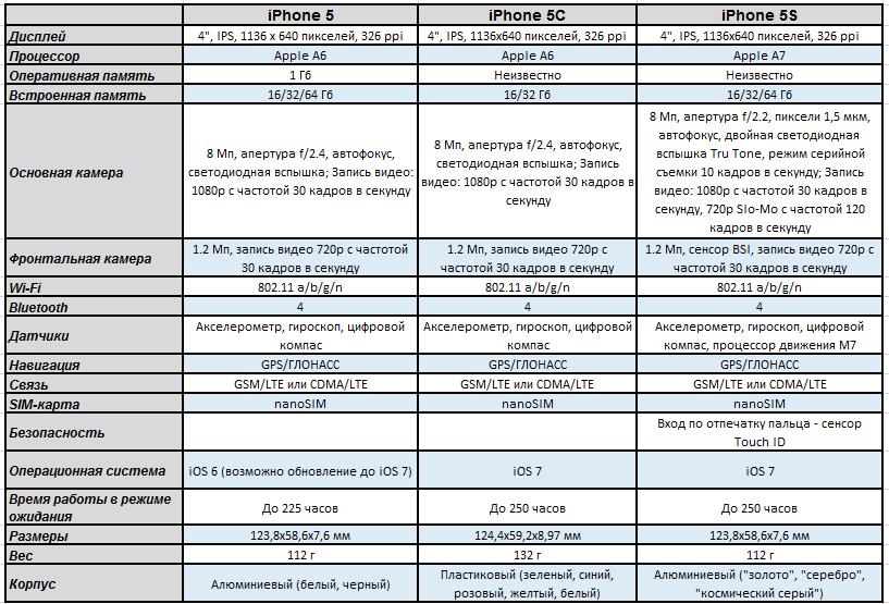 iPhone 5S описание, характеристики и обзор.