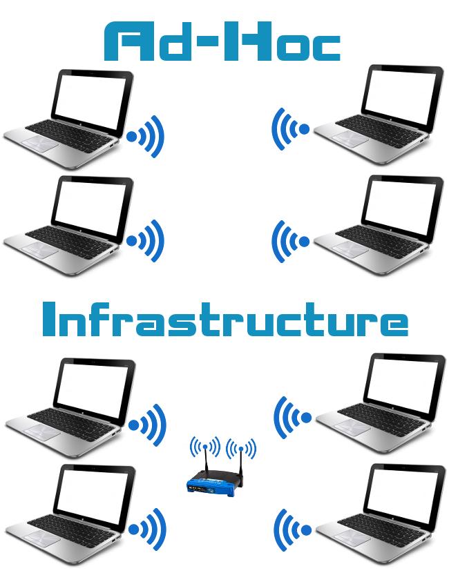 ноутбук как точка доступа Wi-Fi