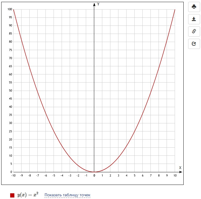 Решение графиков функций онлайн