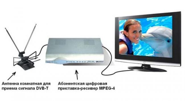 Почему телевидение зала тормозит
