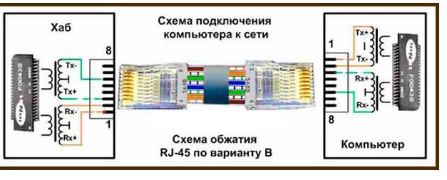 Схема прямого соединения витой пары