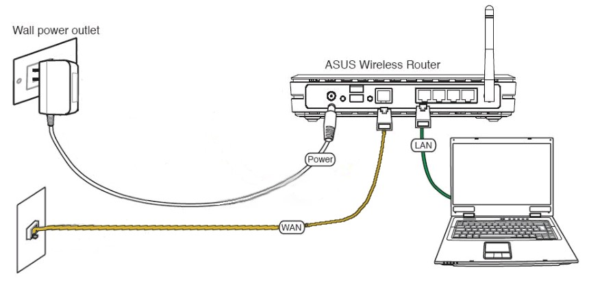 Инструкции по подключению wifi