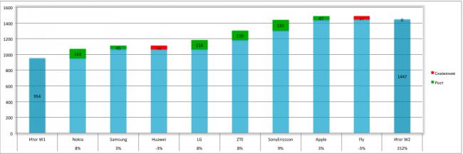 Сводные диаграммы в Excel 2013 74