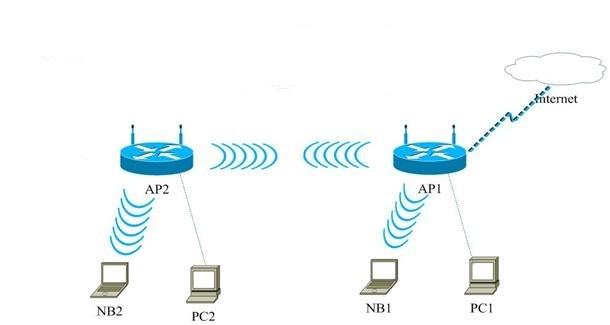 Примерная схема подключения двух маршрутизаторов для создания одной сети