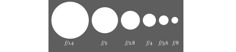Размеры диафрагм фотоаппаратов