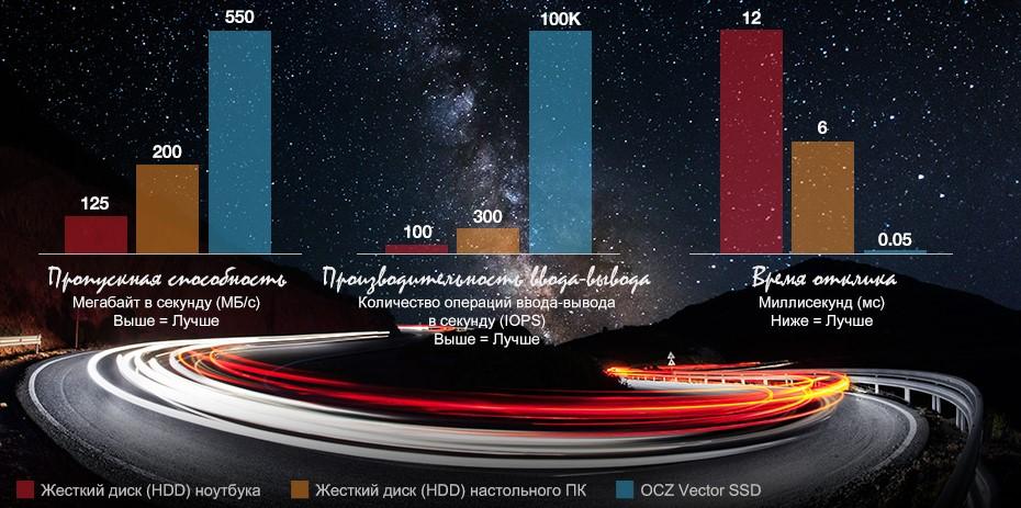 Сравнение SSD и HDD дисков по разным параметрам