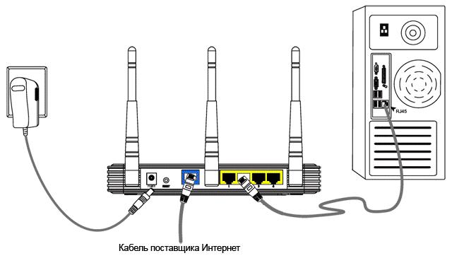 Наглядная схема правильного подключения роутера и пользовательского персонального компьютера к сети провайдера
