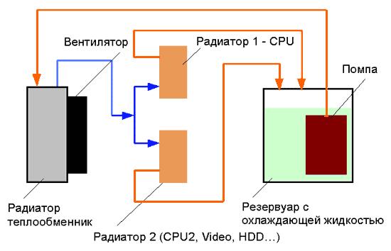 Структурная схема параллельного соединения жидкостного охлаждения для ПК
