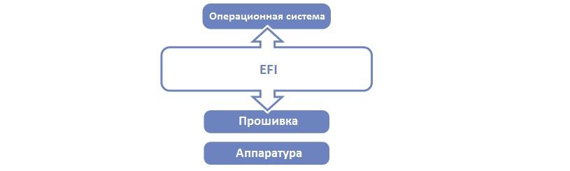№2. EFI в системе программного обеспечения компьютера