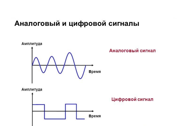 Цифровой и аналоговый знак
