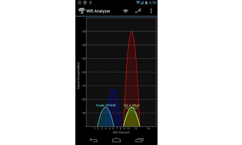 №3. График при работе программы Wifi Analyzer на телефоне