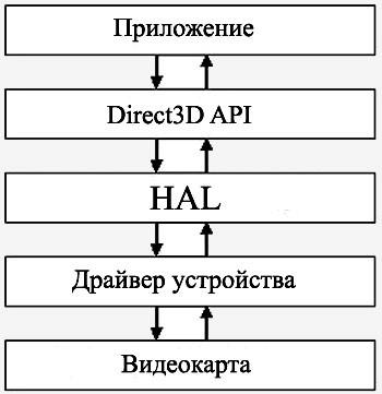 №1. Взаимодействие различных компонентов операционной системы
