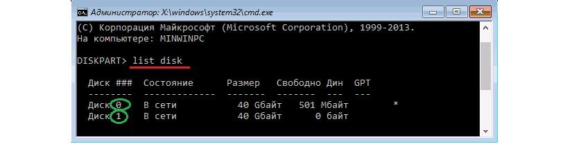 №2. Ввод команды «list disk» и результат выполнения данной операции