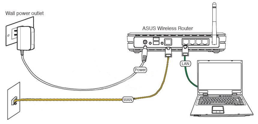 Схема подключения роутера Асус к компьютеру