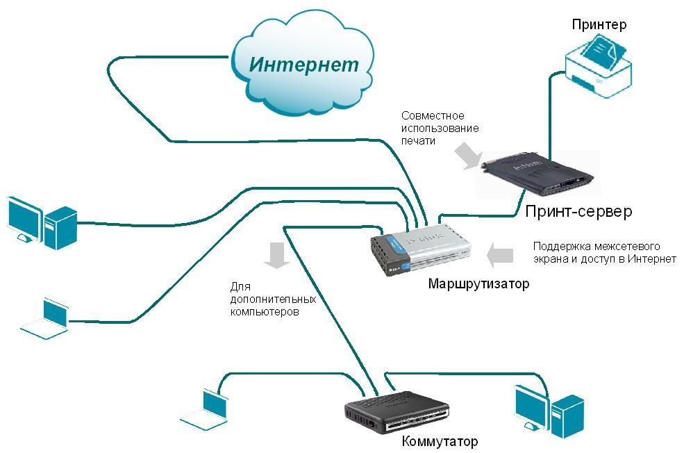 Схема подключения устройств к маршрутизатору
