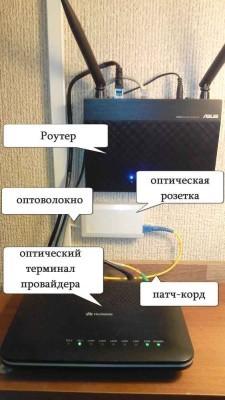 Система организации соединения с интернетом через оптоволоконный провод