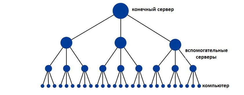 №1. Иерархия доступа к серверу
