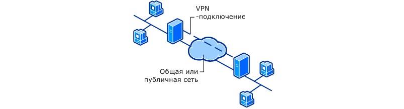 №1. Структура создания Virtual Private Network