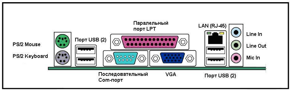 Рис.1. Компактное расположение разъёмов на материнской плате micro-ATX