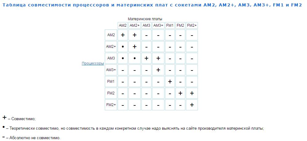Рис.2. Таблица совместимости процессоров AMD