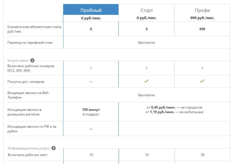 Таблица 1. Тарифы за использование Яндекс.Телефонии