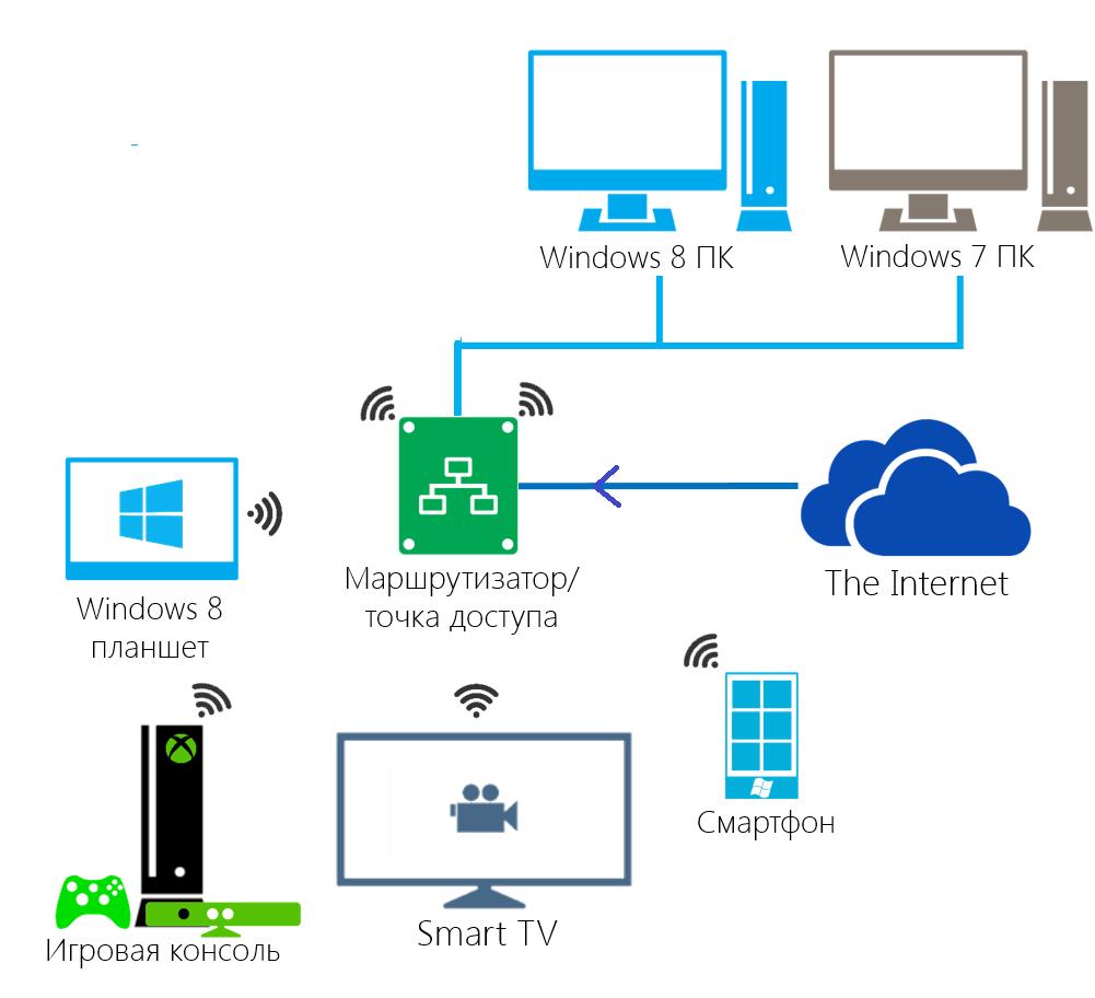 Рис.1. Схема домашнего медиа сервера.