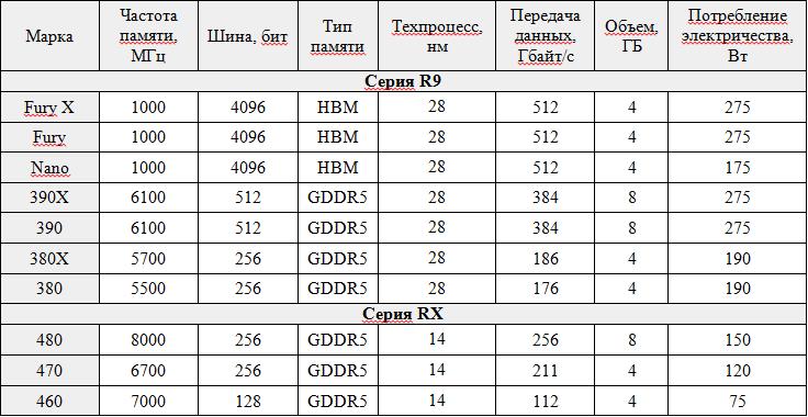Таблица 1. Характеристики видеокарт AMD Radeon