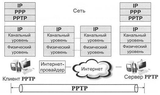 соединение PPTP что это