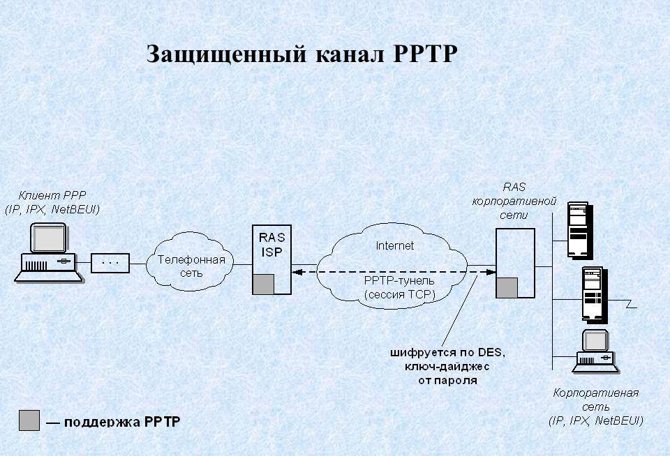 pptp соединение что это
