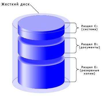Как объединить разделы жесткого диска