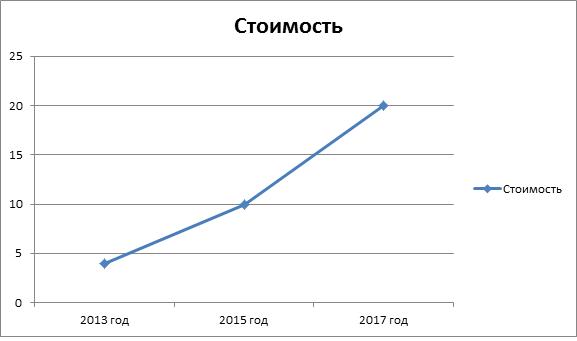 График роста стоимости