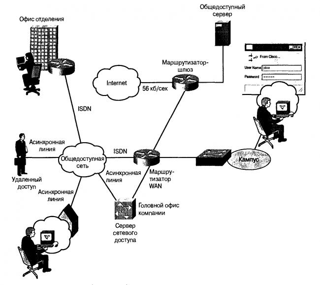 Какие бывают типы маршрутизаторов?
