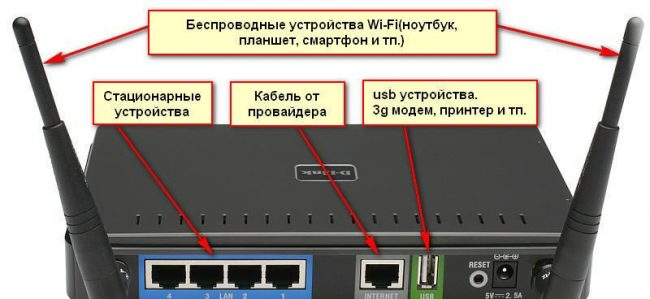Порты маршрутизатора