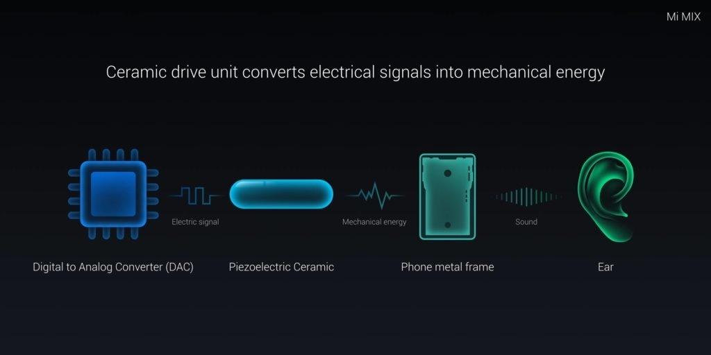 Технология встроенного звучания
