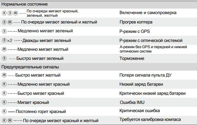 Рис.11 – виды индикатора состояния