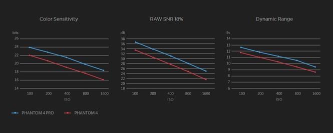 Рис.4 – сравнение параметров двух дронов
