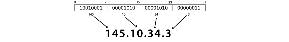 Рис. 1. Пример IP-адреса