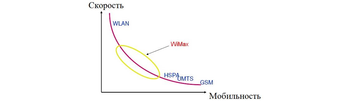 Рис. 1. График соотношения скорости и мобильности технологий связи