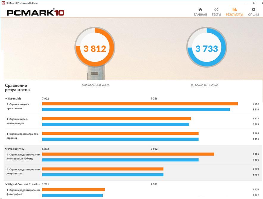 Рис. 10. Сравнение результатов проверок в PCMark.