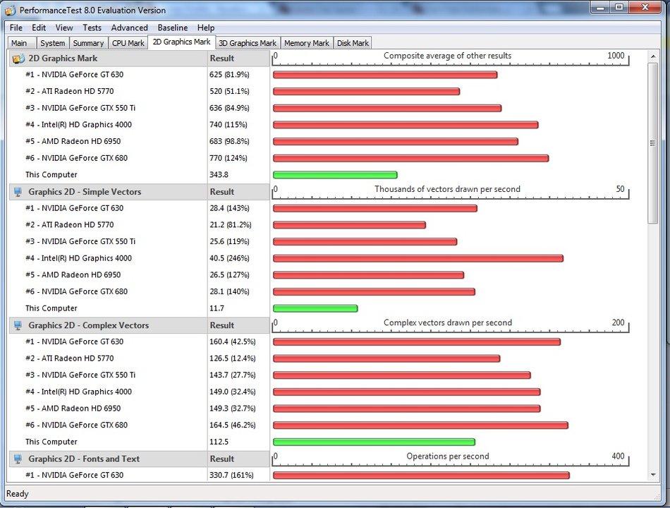 Рис. 16. Результаты тестирования с помощью PassMark PerformanceTest.