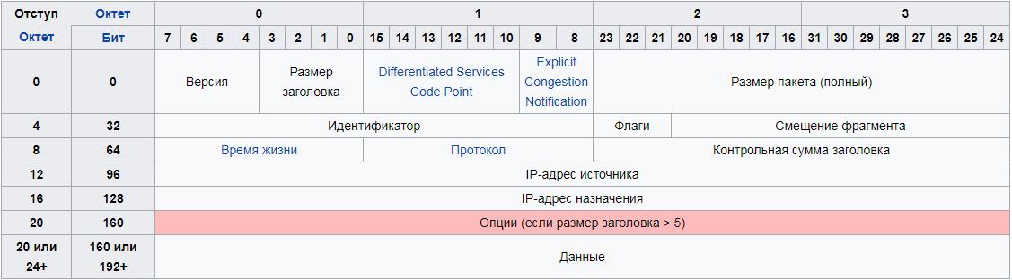 Рис. 3. Структура набора информации IPv4