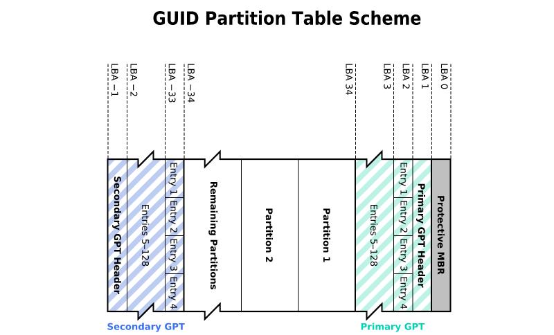 Рис. 3. Стандарт GPT.