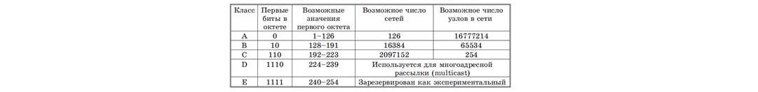 Рис. 4. Схема классовой адресации