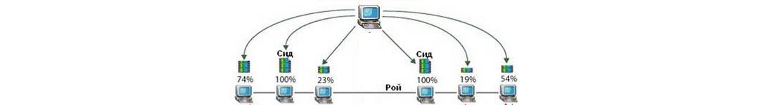 Рис. 4. Более сложная схема работы torrent