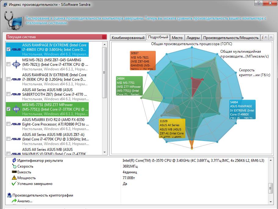 Рис. 8. Тест скорости работы ПК в SiSoftware Sandra.