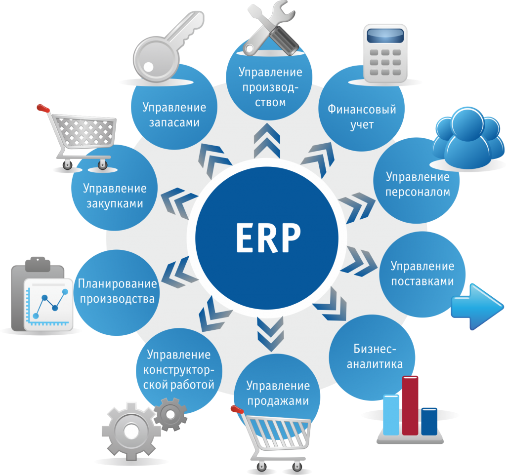 Рис. 8 – Задачи SAP ERP