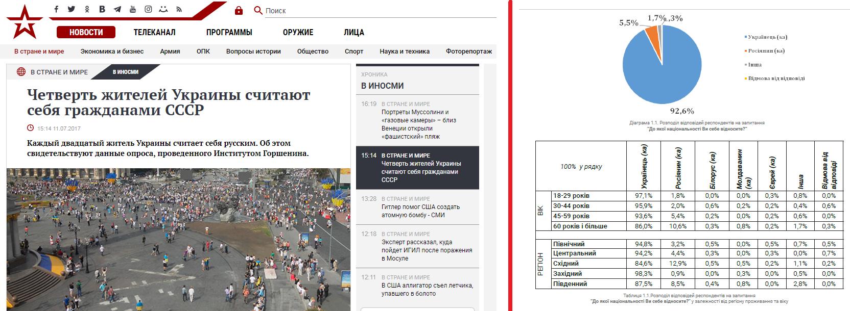 Рис. 8. Не правдивая новость о принадлежности граждан Украины