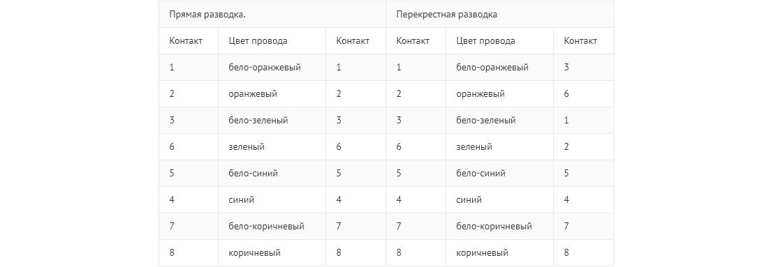 Рис. 9. Таблица подключений при разных схемах