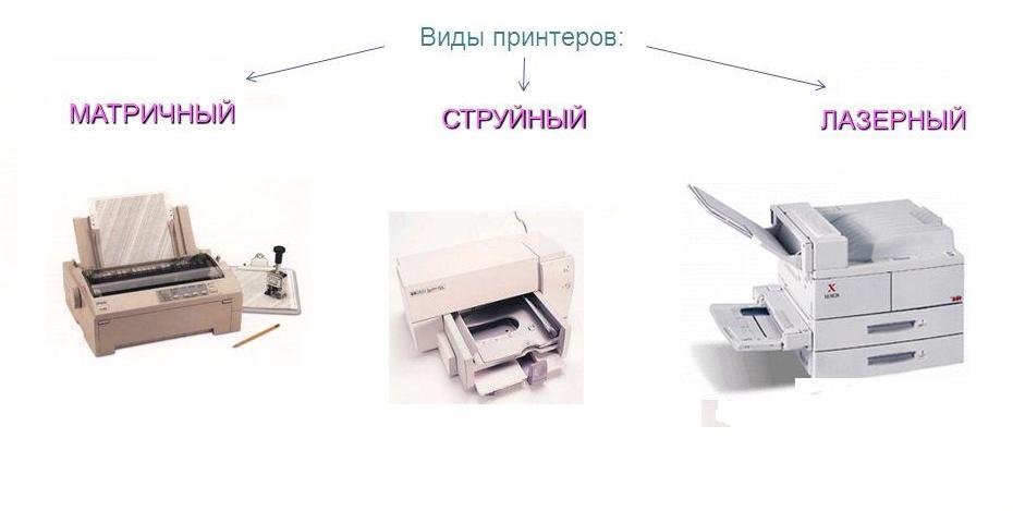Рис. 1. Виды современных принтеров.